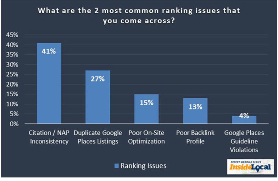 2-most-common-ranking-issues