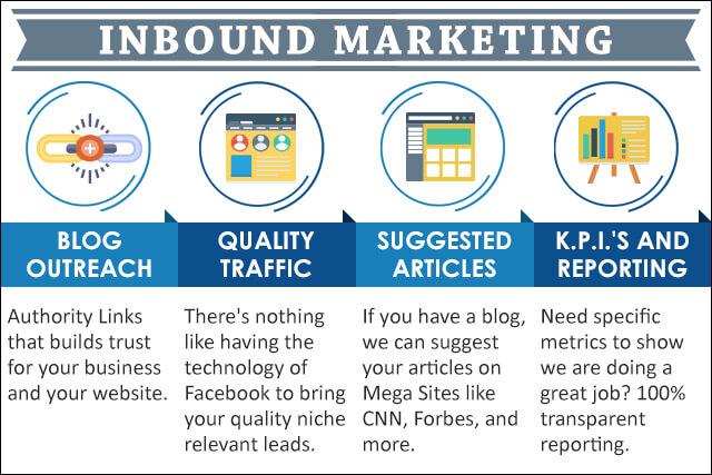 Inbound Marketing Service Best Dallas SEO - Inbound marketing services