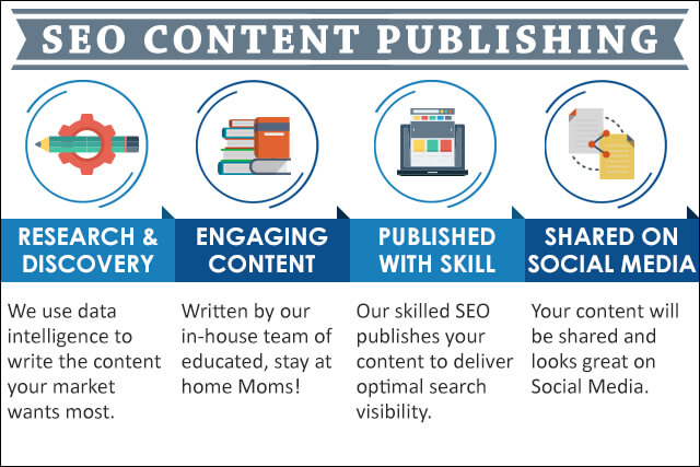 Infographic of content marketing