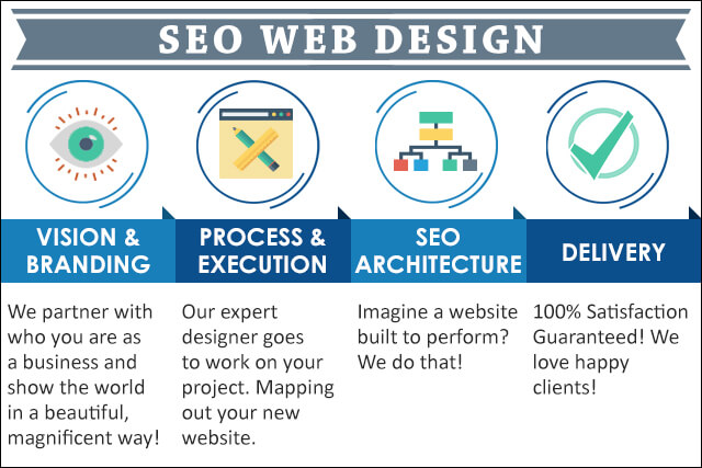Infographic of SEO Web Design