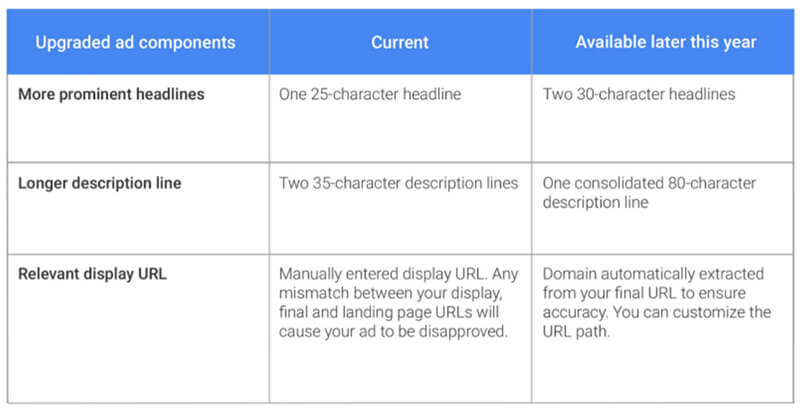 Adwords Expands Headline Length